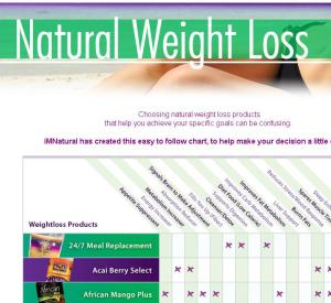 Click on this image to go to the Natural Weightloss Chart.